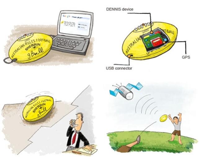Ứng dụng GPS trong lĩnh vực Giáo dục